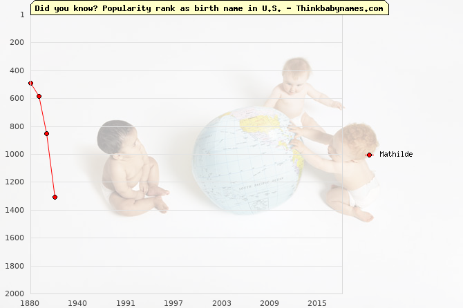 Top 2000 baby names ranking of Mathilde name in U.S.