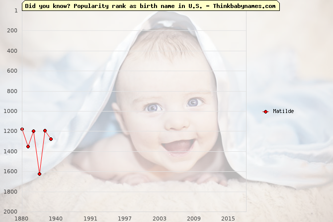 Top 2000 baby names ranking of Matilde name in U.S.