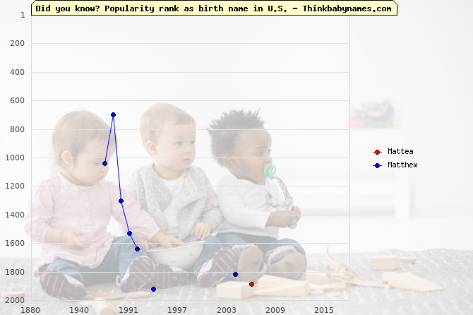 Top 2000 baby names ranking of Mattea, Matthew in U.S.