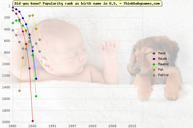 Top 2000 baby names ranking of Maud, Maude, Maudie, Pat, Pattie in U.S.