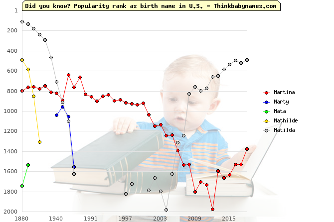Top 2000 baby names ranking of Martina, Marty, Mata, Mathilde, Matilda in U.S.