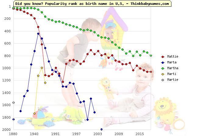 Top 2000 baby names ranking of Mattie, Marta, Martha, Marti, Martie in U.S.