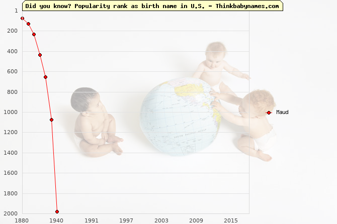 Top 1000 baby names ranking of Maud name in U.S.
