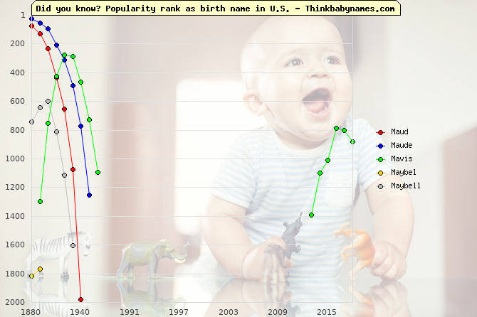 Top 2000 baby names ranking of M- names: Maud, Maude, Mavis, Maybel, Maybell