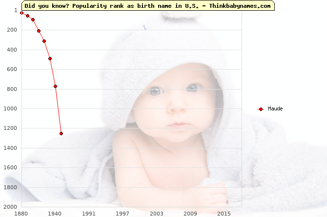 Top 2000 baby names ranking of Maude name in U.S.