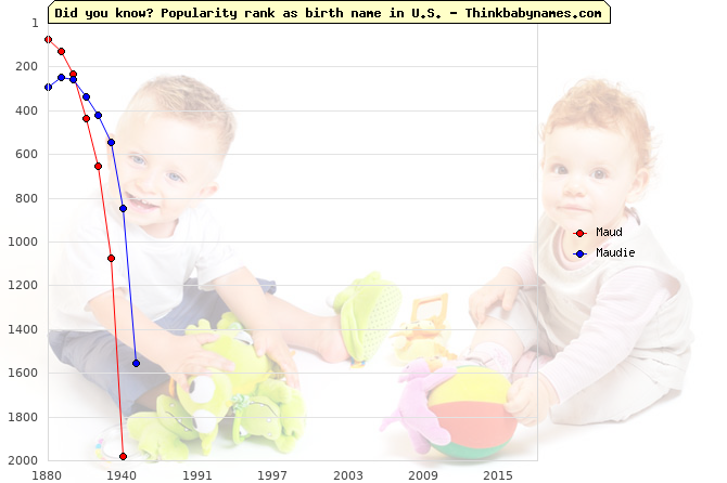 Top 2000 baby names ranking of Maud, Maudie in U.S.