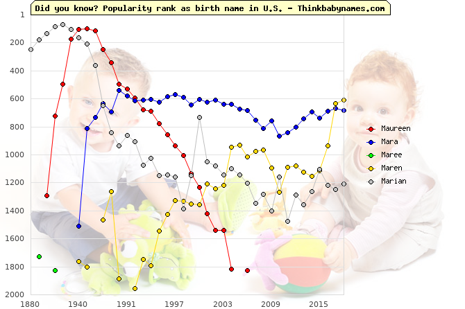 Top 2000 baby names ranking of Maureen, Mara, Maree, Maren, Marian in U.S.