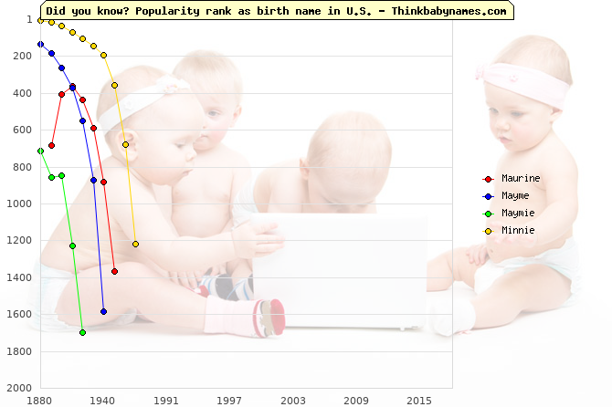 Top 1000 baby names ranking of Maurine, Mayme, Maymie, Minnie in U.S.