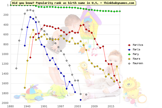 Top 2000 baby names ranking of Maritza, Marla, Mary, Maura, Maureen in U.S.