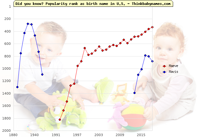 Top 2000 baby names ranking of Maeve, Mavis in U.S.