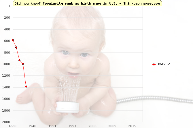 Top 2000 baby names ranking of Malvina in U.S.