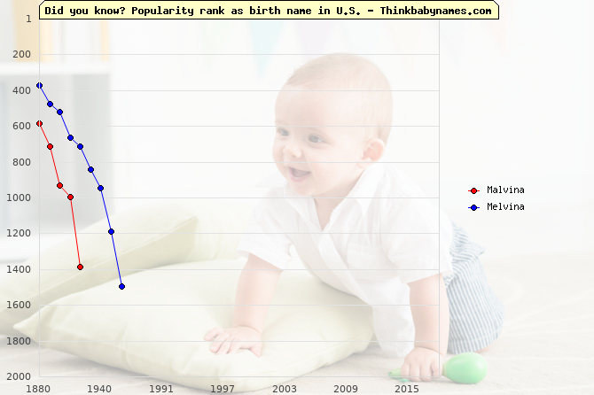 Top 2000 baby names ranking of Malvina, Melvina in U.S.