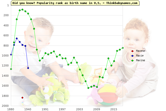 Top 2000 baby names ranking of Maxene, Maxie, Maxine in U.S.