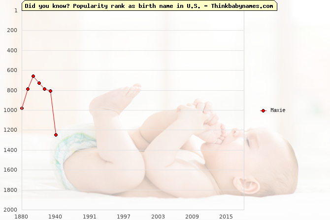 Top 2000 baby names ranking of Maxie name in U.S.