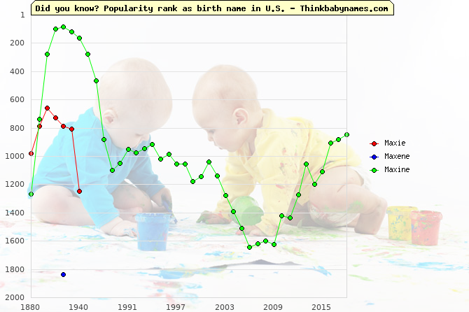 Top 2000 baby names ranking of Maxie, Maxene, Maxine in U.S.