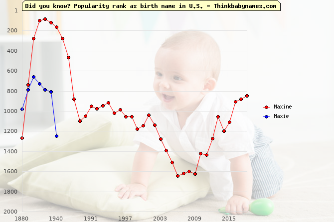 Top 1000 baby names ranking of Maxine, Maxie in U.S.