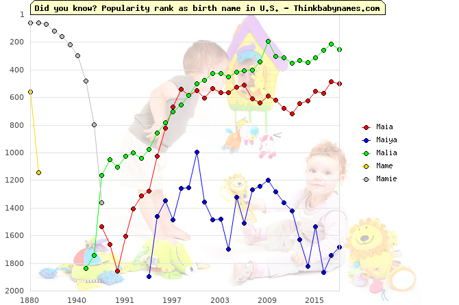 Top 2000 baby names ranking of Maia, Maiya, Malia, Mame, Mamie in U.S.