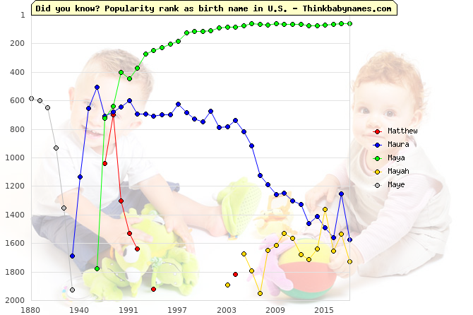 Top 2000 baby names ranking of Matthew, Maura, Maya, Mayah, Maye in U.S.