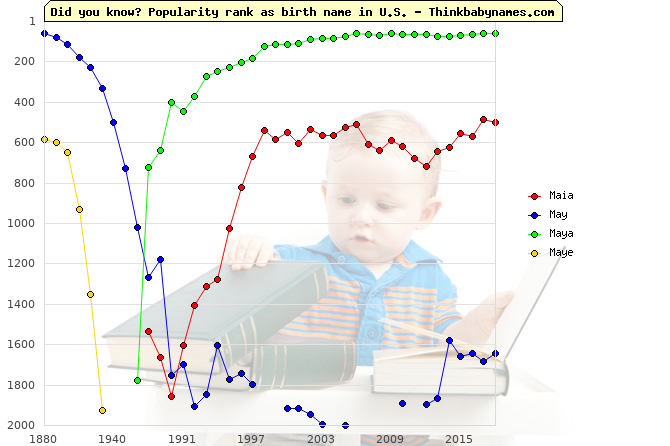 Top 2000 baby names ranking of Maia, May, Maya, Maye in U.S.