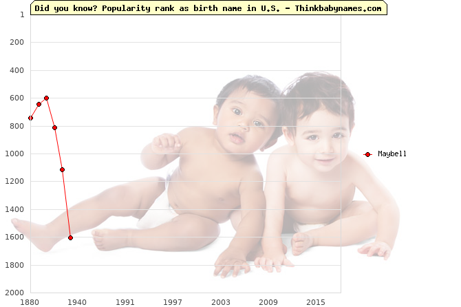 Top 1000 baby names ranking of Maybell name in U.S.