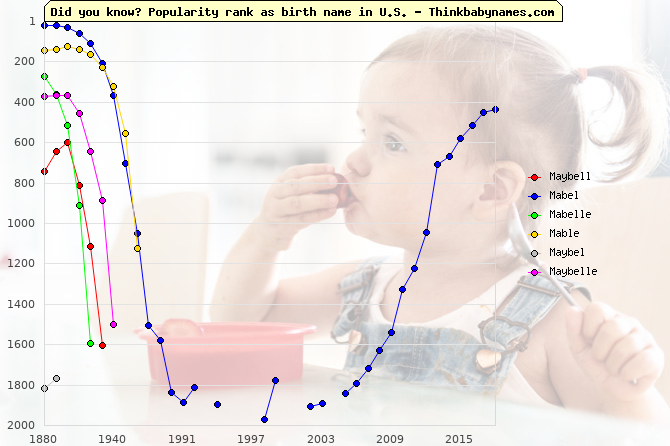Top 2000 baby names ranking of Maybell, Mabel, Mabelle, Mable, Maybel, Maybelle in U.S.