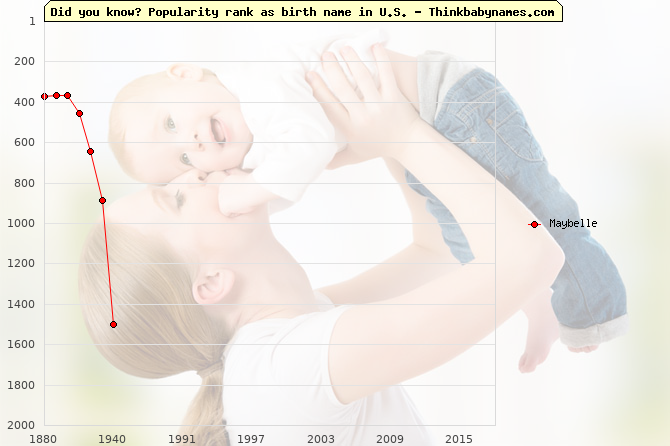 Top 2000 baby names ranking of Maybelle name in U.S.