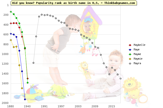 Top 2000 baby names ranking of May- names: Maybelle, Maye, Mayme, Maymie, Mayra