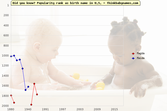 Top 2000 baby names ranking of Magda, Maida in U.S.