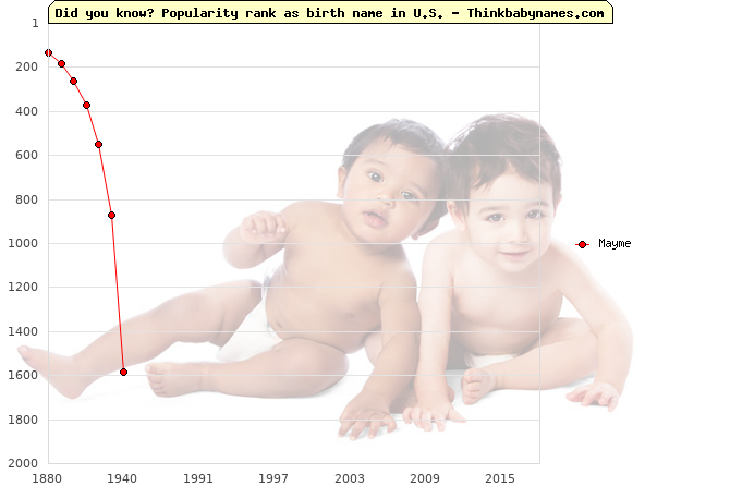 Top 2000 baby names ranking of Mayme name in U.S.