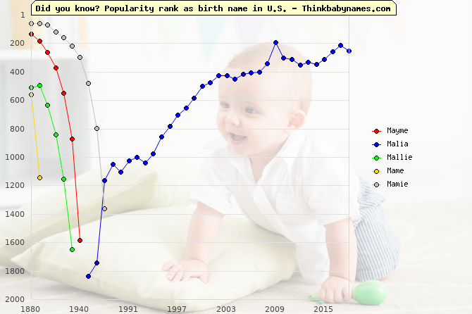 Top 2000 baby names ranking of Mayme, Malia, Mallie, Mame, Mamie in U.S.