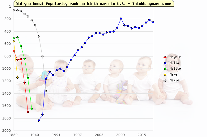 Top 2000 baby names ranking of Maymie, Malia, Mallie, Mame, Mamie in U.S.