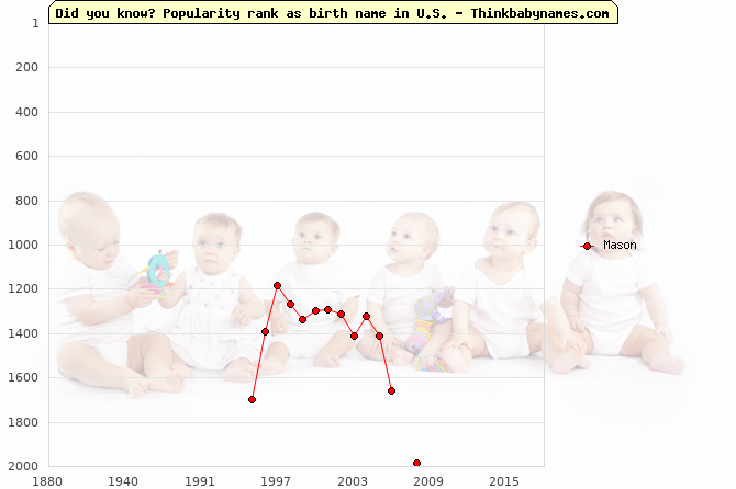 Top 2000 baby names ranking of Mason in U.S.