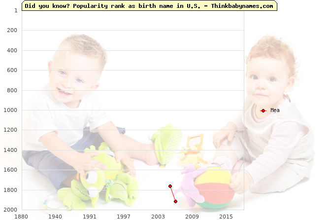 Top 2000 baby names ranking of Mea name in U.S.