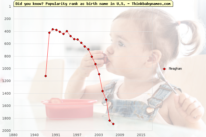 Top 1000 baby names ranking of Meaghan name in U.S.