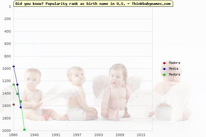 Top 2000 baby names ranking of Madora, Media, Medora in U.S.