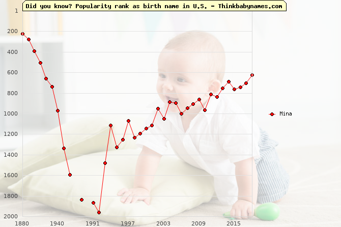 Top 2000 baby names ranking of Mina in U.S.