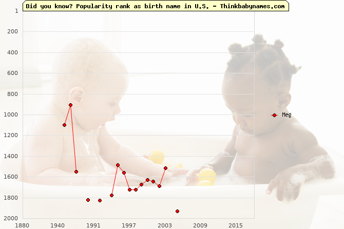 Top 2000 baby names ranking of Meg name in U.S.