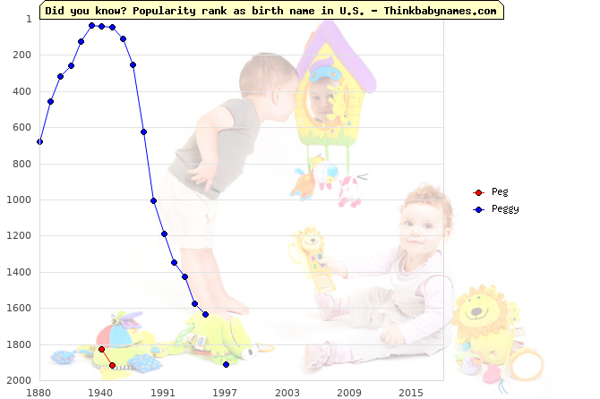 Top 2000 baby names ranking of Peg, Peggy in U.S.