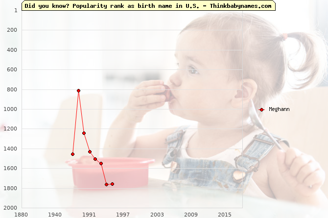 Top 2000 baby names ranking of Meghann name in U.S.