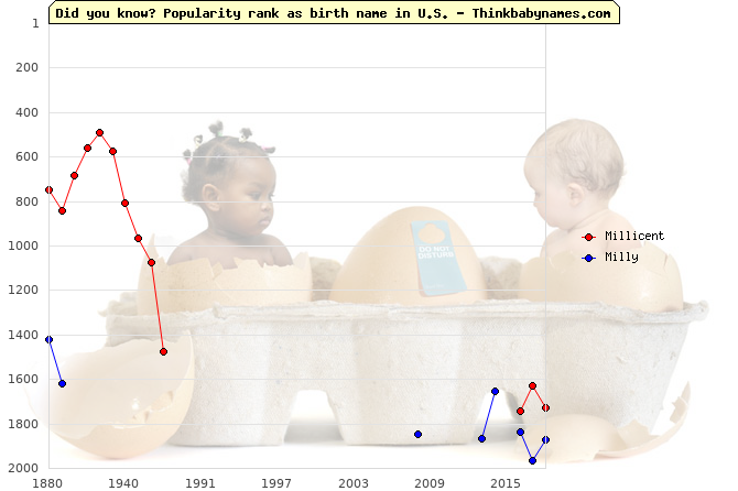 Top 2000 baby names ranking of Millicent, Milly in U.S.