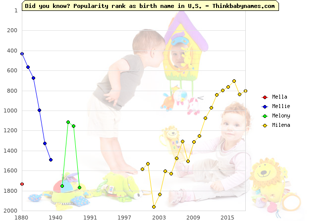 Top 2000 baby names ranking of Mella, Mellie, Melony, Milena in U.S.