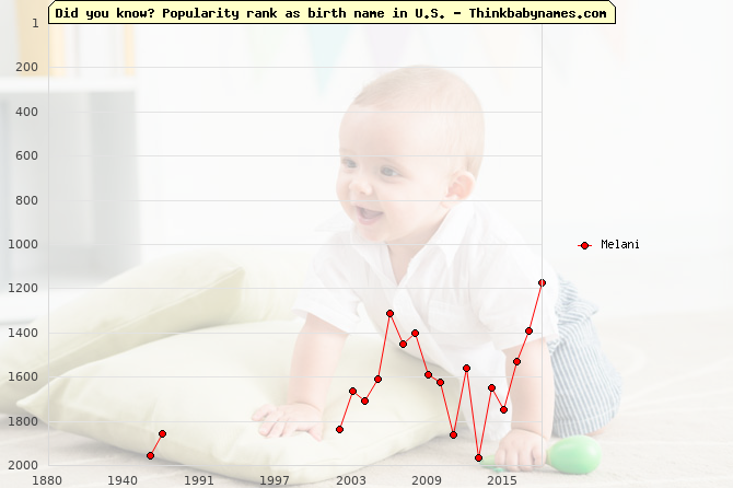Top 2000 baby names ranking of Melani name in U.S.