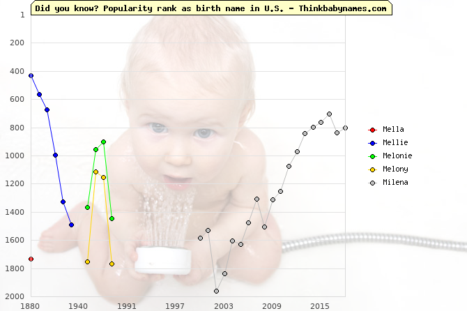 Top 2000 baby names ranking of Mella, Mellie, Melonie, Melony, Milena in U.S.