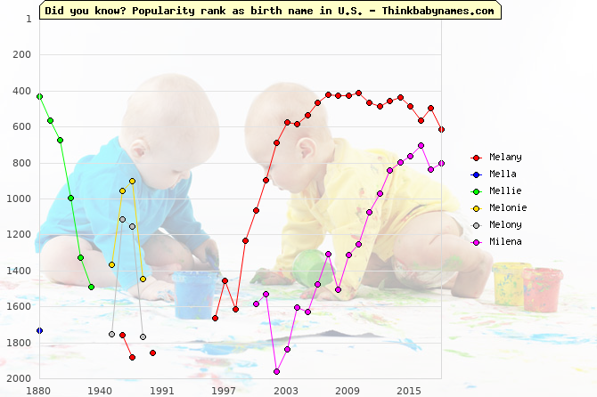 Top 2000 baby names ranking of Melany, Mella, Mellie, Melonie, Melony, Milena in U.S.