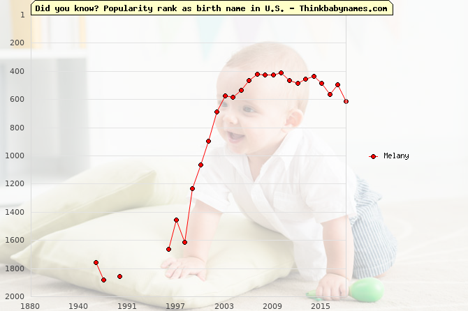 Top 2000 baby names ranking of Melany name in U.S.