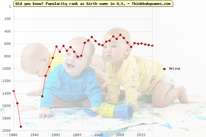 Top 1000 baby names ranking of Melina in U.S.