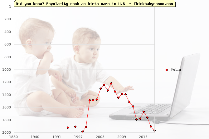 Top 2000 baby names ranking of Melia name in U.S.