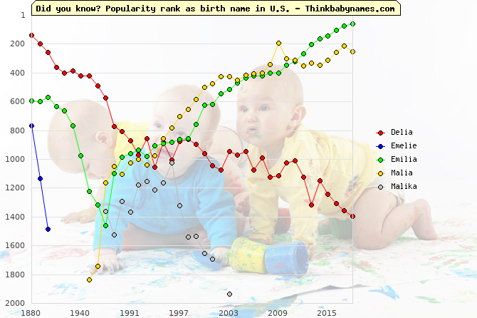Top 2000 baby names ranking of Delia, Emelie, Emilia, Malia, Malika in U.S.