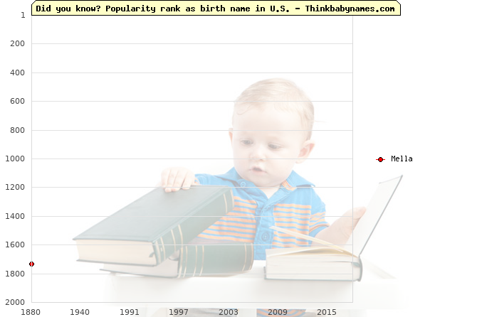 Top 2000 baby names ranking of Mella name in U.S.