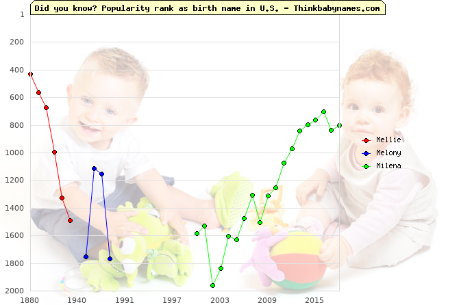 Top 2000 baby names ranking of Mellie, Melony, Milena in U.S.